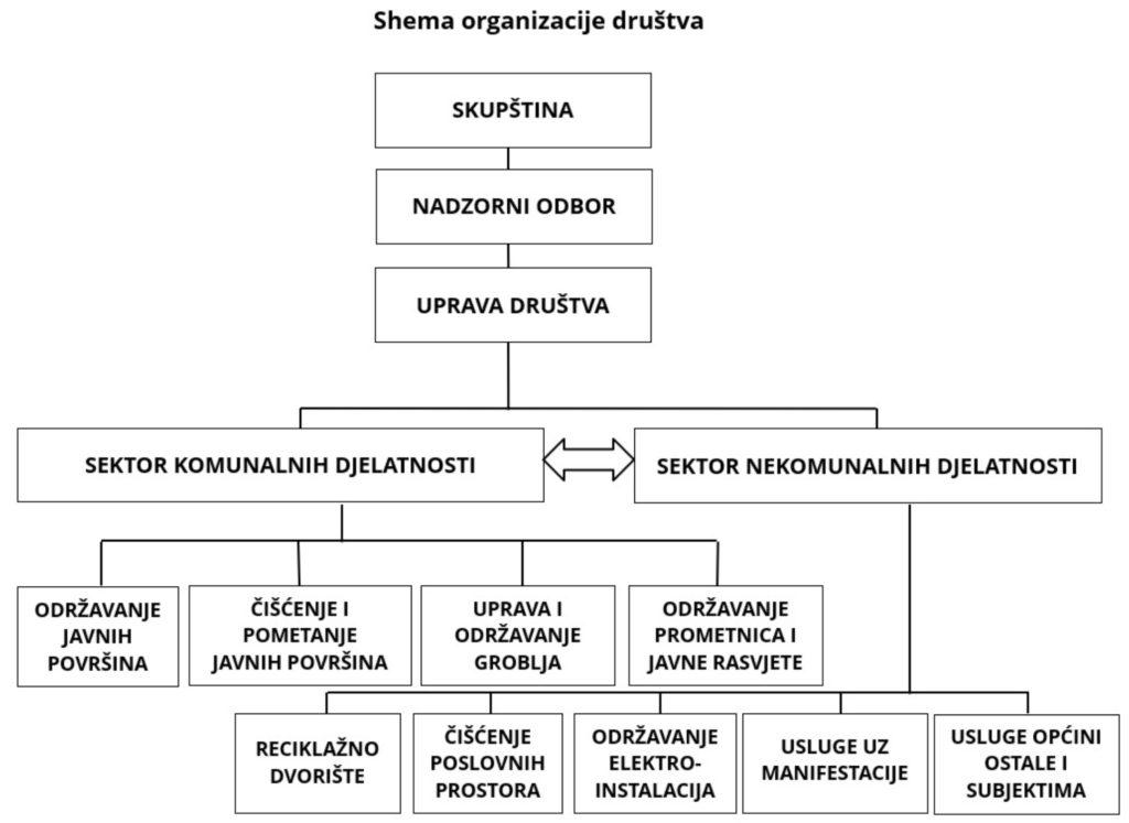 Shema_društva2020-12-15_125608